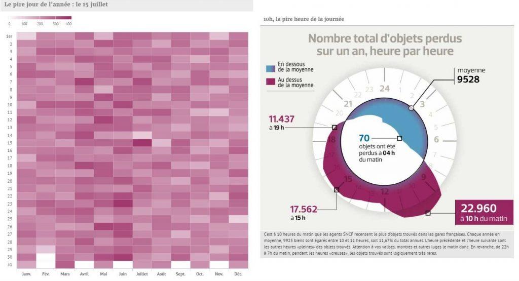 """Un aperçu de deux dataviz du projet réalisé au Figaro: une heatmap et une """"horloge"""", pour montrer quand on perd davantage d'objets dans les gares ou les trains."""